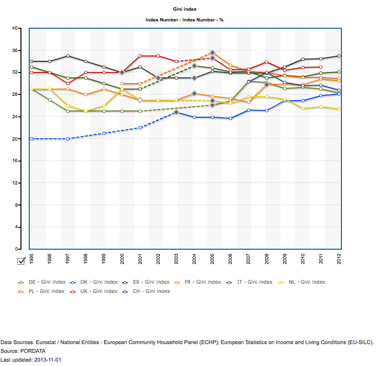 Gini Index Eu countries 1995-2012