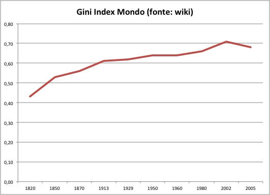 Gini index time series world