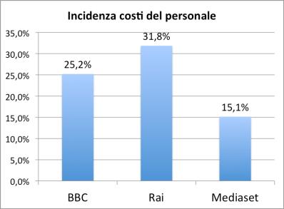 grafico costi personale