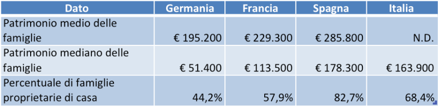 ricchezza famiglie in Europa