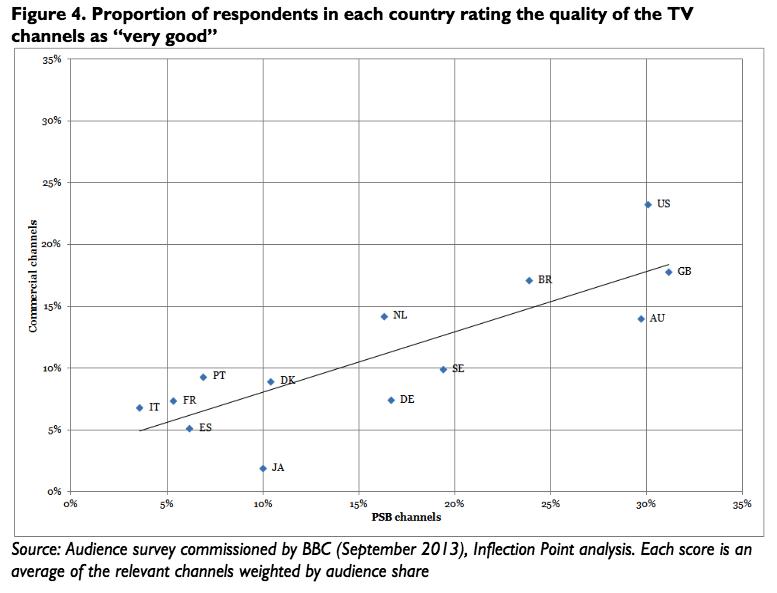 survey on TV quality