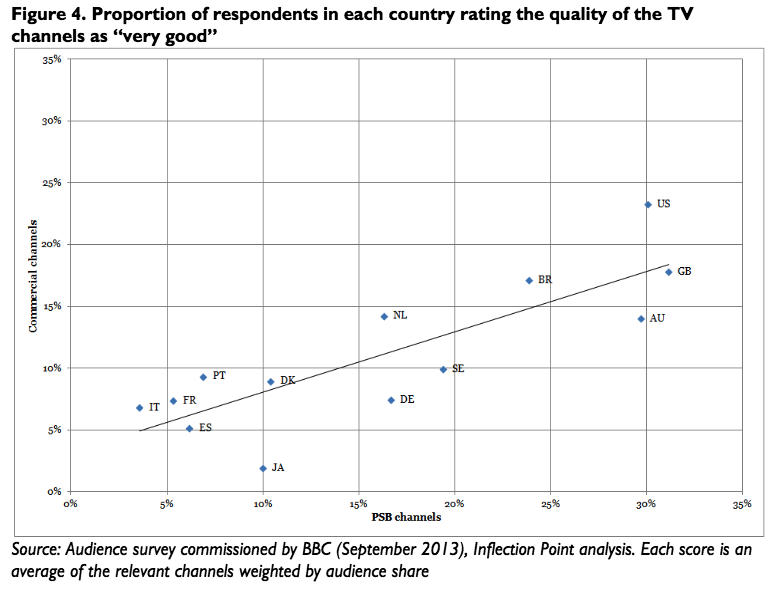 survey on TV quality