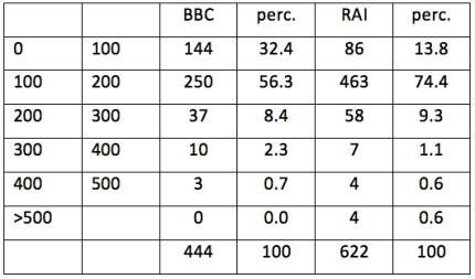 tabella retribuzioni RAI BBC