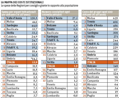 regioni-mappa-costi-istituzionali-500