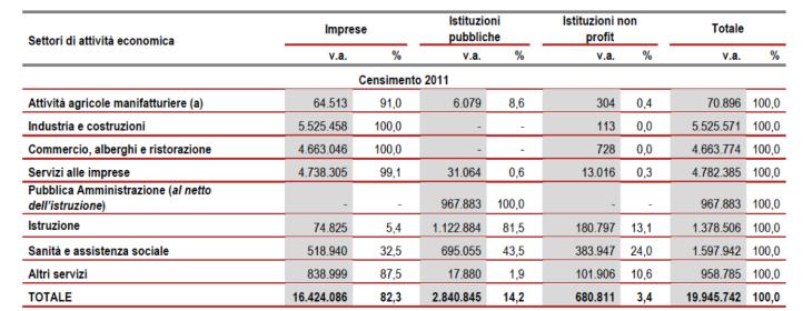 Fonte: ISTAT, 2011