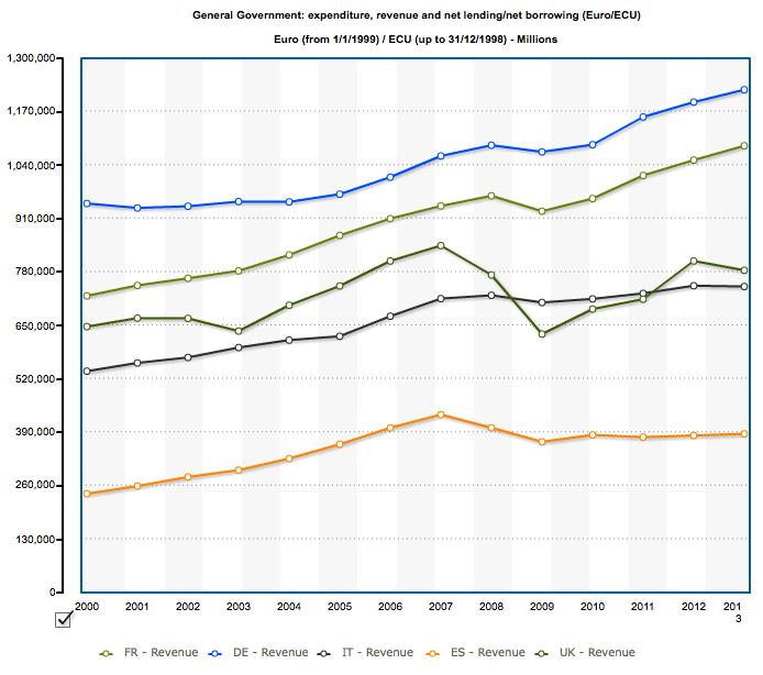 central government revenue