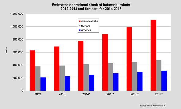 Industrial Robot stock