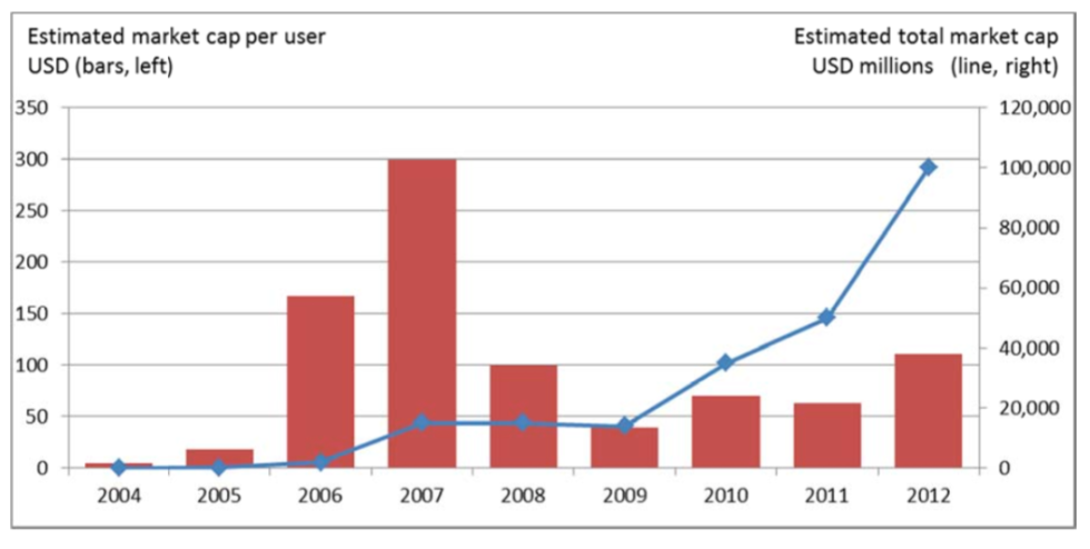 Andamento del valore di Facebook in rapporto agli utenti - Fonte: OCSE