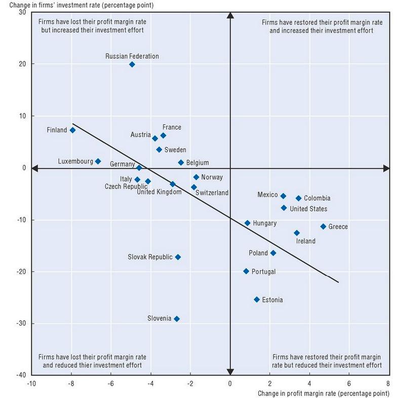 Correlazione tra profitti e investimenti delle imprese - Fonte: OCSE
