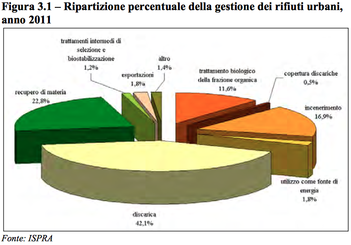 Ispra smaltimento 2014-12-19 alle 10.49.30