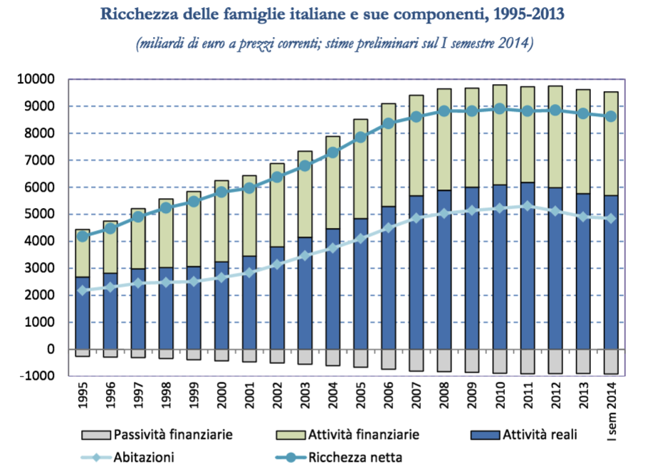 Fonte: Banca d'Italia