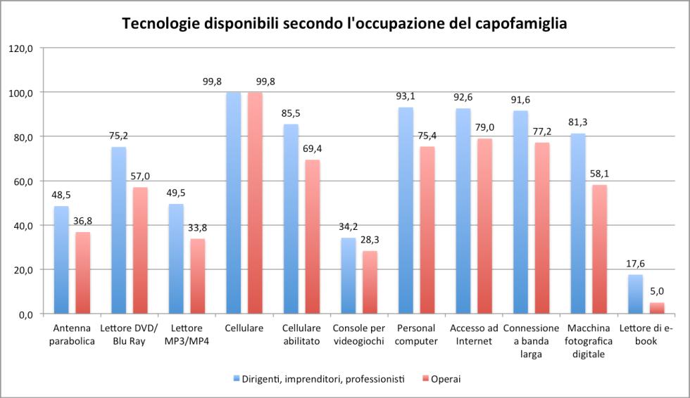 Fonte: dati Istat