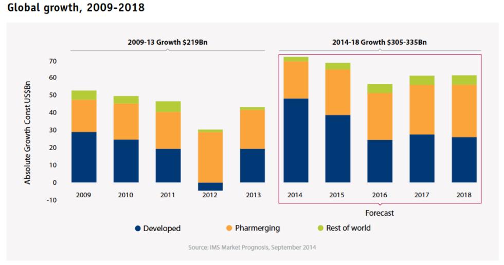Aumento della spesa mondiale per farmaci - Fonte: documento IMS citato