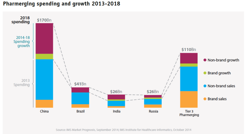 Spesa dei paesi Pharmerging - Fonte: documento IMS citato