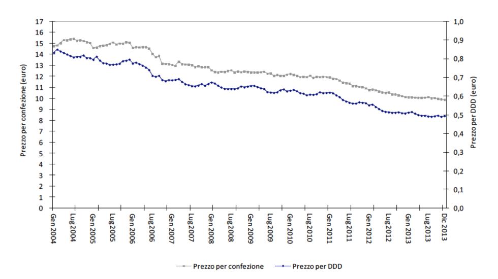 Andamento del prezzo dei farmaci di classe A - Fonte: documento OsMed citato