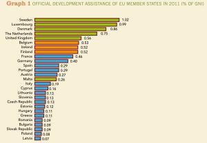 Fonte: Rapporto AIDWatch 2012