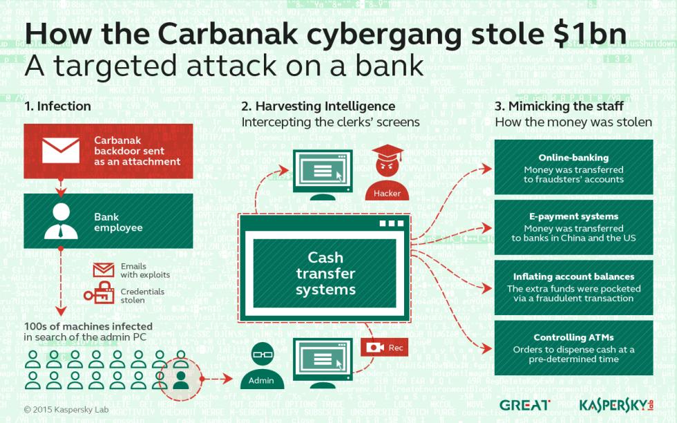 inf_Carbanak_x12802