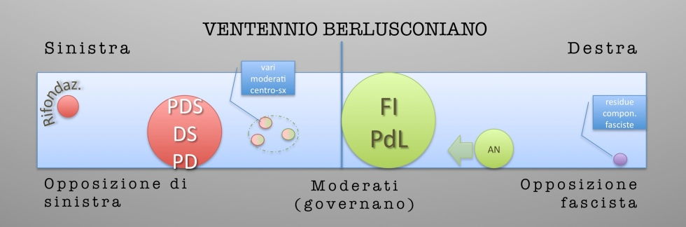 partiti e governi 1 - Versione 2