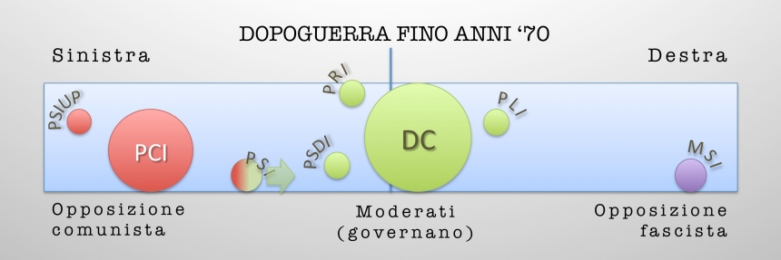 partiti e governi 1