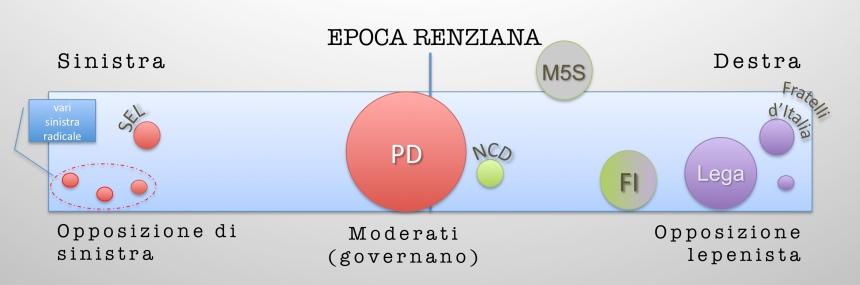 partiti e governi 2
