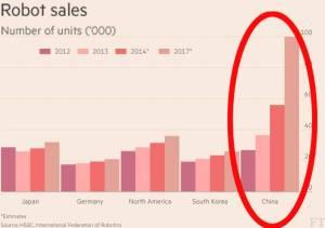 FinlTimes-China-robots-chart-2.png