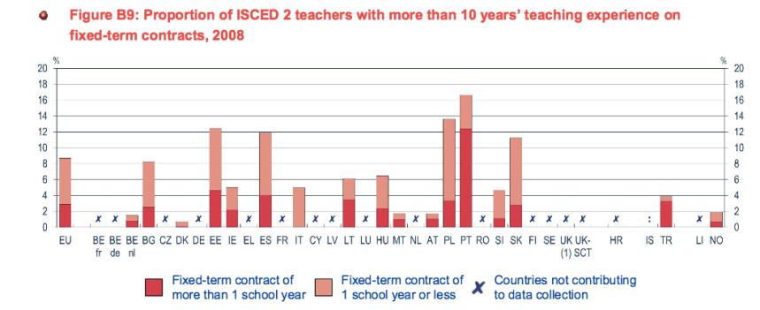Percentuale di insegnanti delle medie con contratto a termine
