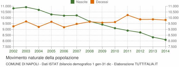Nascite e morti a Napoli negli ultimi anni