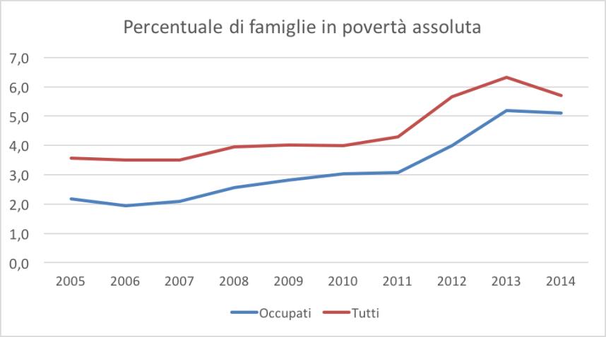 """Incidenza della povertà nelle famiglie, in base allo stato di occupazione del """"capofamiglia"""" [fonte: Istat]"""