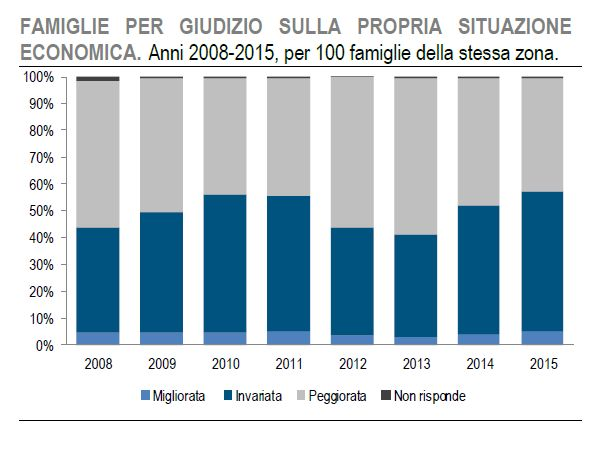 Fonte: Istat, 2015