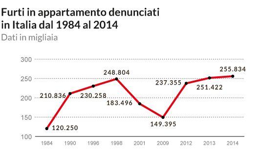 Andamento furti in appartamento in Italia