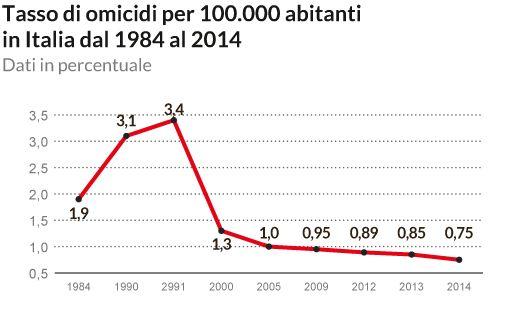 Andamento omicidi in Italia