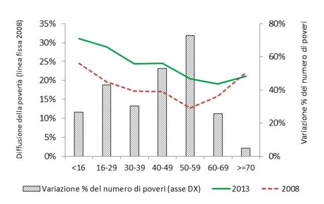 Incremento della povertà per fascia di età (2013 vs 2008)