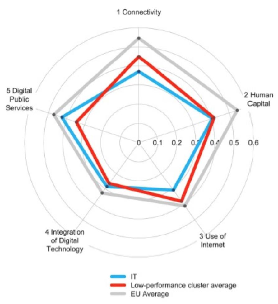 """L'Italia, con un punteggio complessivo pari a 0,36 (indice DESI), è venticinquesima nella classifica dei 28 Stati membri dell'UE (fonte: """"Indice dell'economia e della società digitali 2015 Profilo per paese – Italia"""") e appartiene all'insieme dei paesi poco performanti:"""