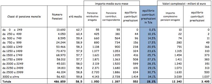 Squilibrio pensionistico - Fonte: lavoce.info