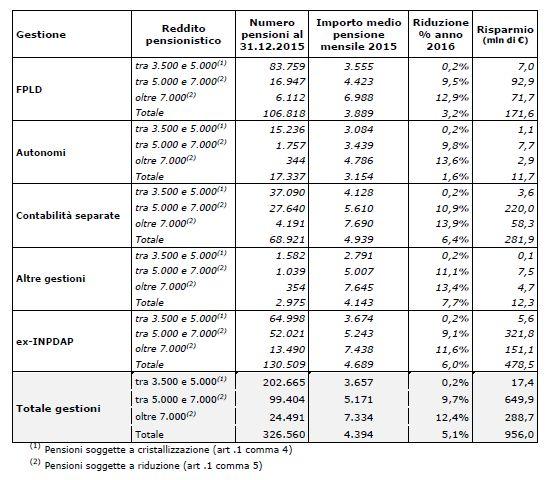 """Effetto del ricalcolo su diverse situazioni pensionistiche - Fonte: documento """"Non per cassa, ma per equità"""""""
