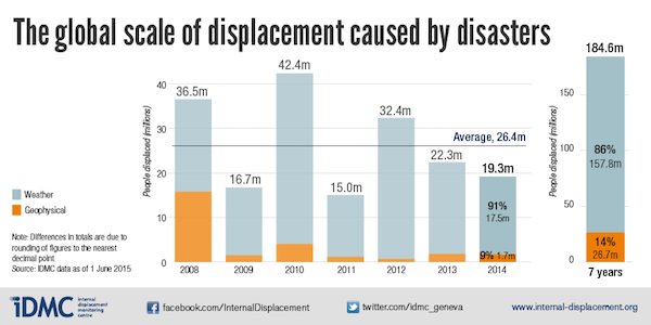 201507-global-scale-of-displacement-caused-by-disasters