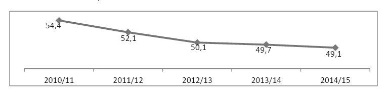 Diplomati che s'immatricolano - Fonte: MIUR, Ufficio di Statistica