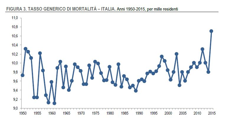 Tasso di mortalità per anno - Fonte: Istat