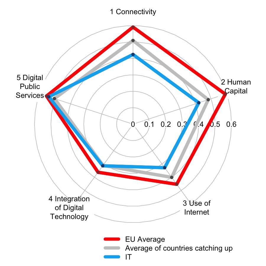 Posizionamento digitale dell'Italia - Fonte: DESI 2016