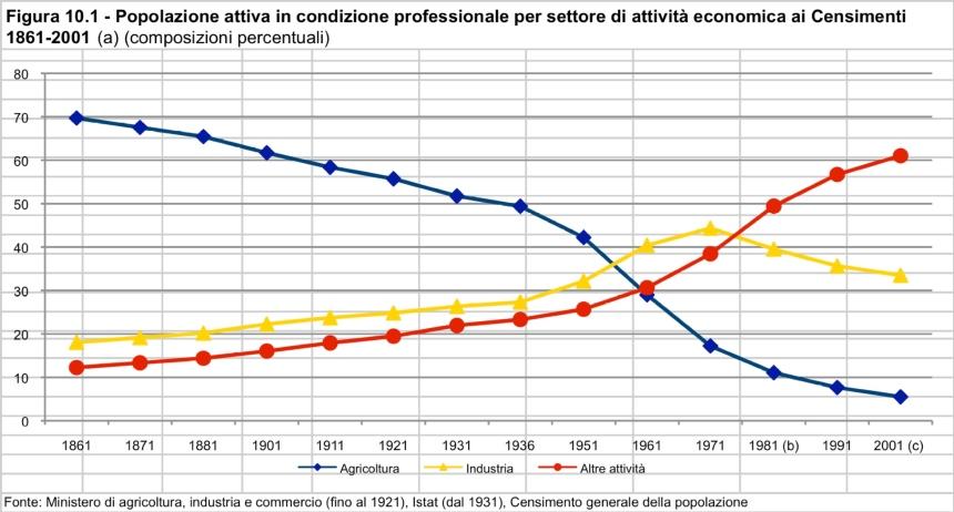Istat occupati per settore.jpg