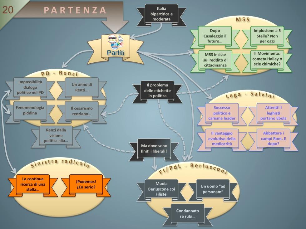 Mappa 20 Partiti politici