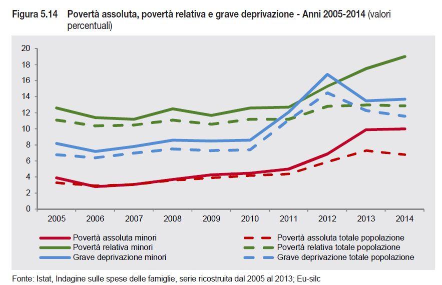 poverta assoluta e relativa