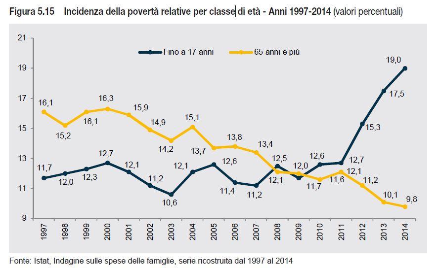 poverta relativa per eta
