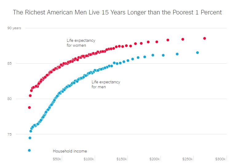 richest live longer