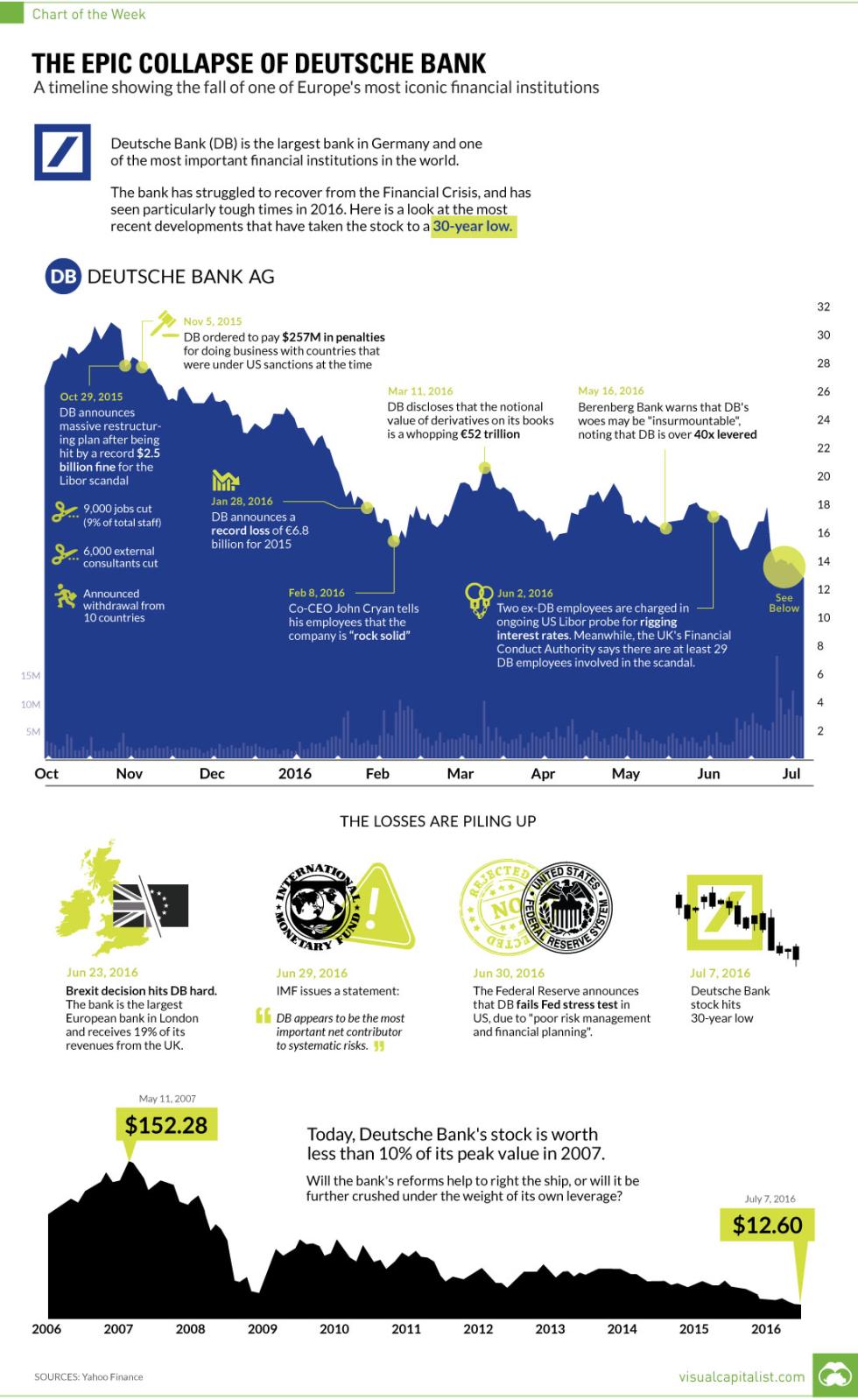 deutsche-bank-fall-chart.png