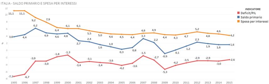 indicatori-spesa-pubblica