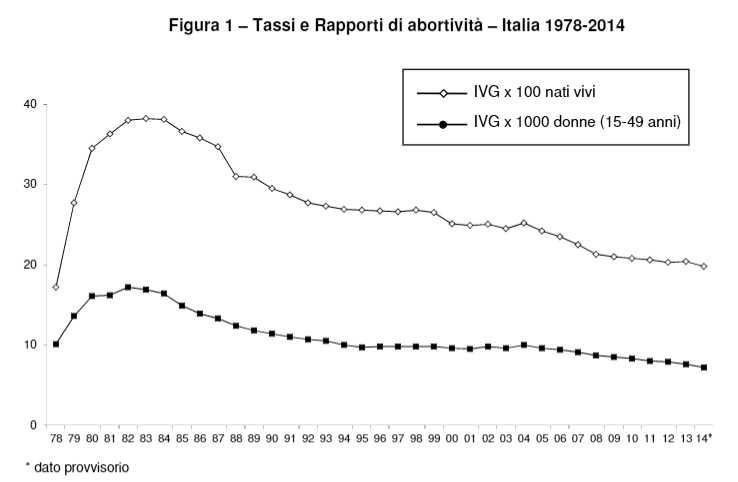 abortivita