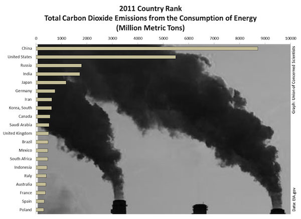 gw-graphic-chart-co2-emissions-by-country-2011