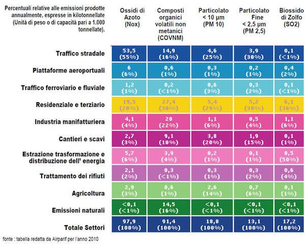 inquinamento tabella1