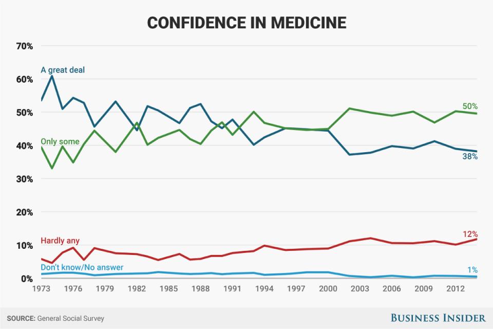 Fiducia nella medicina.jpg